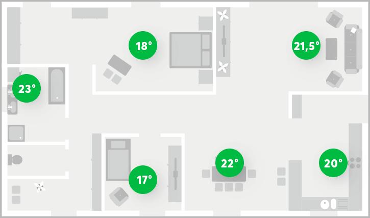 Beispiel für Heizungssteuerung mit Einzelraumregelung