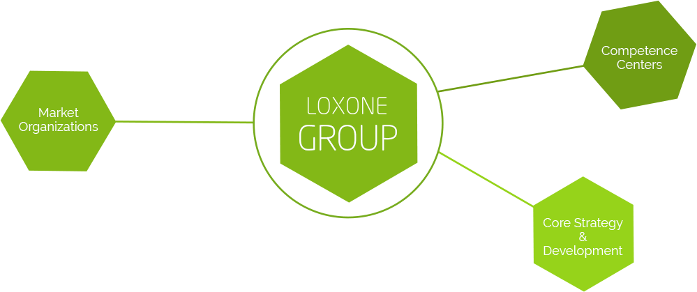Loxone Group