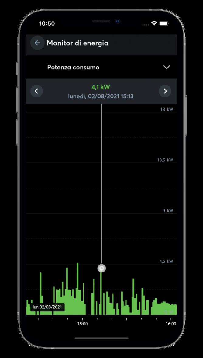 Statistica nell'App Loxone