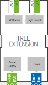 Tree Extension