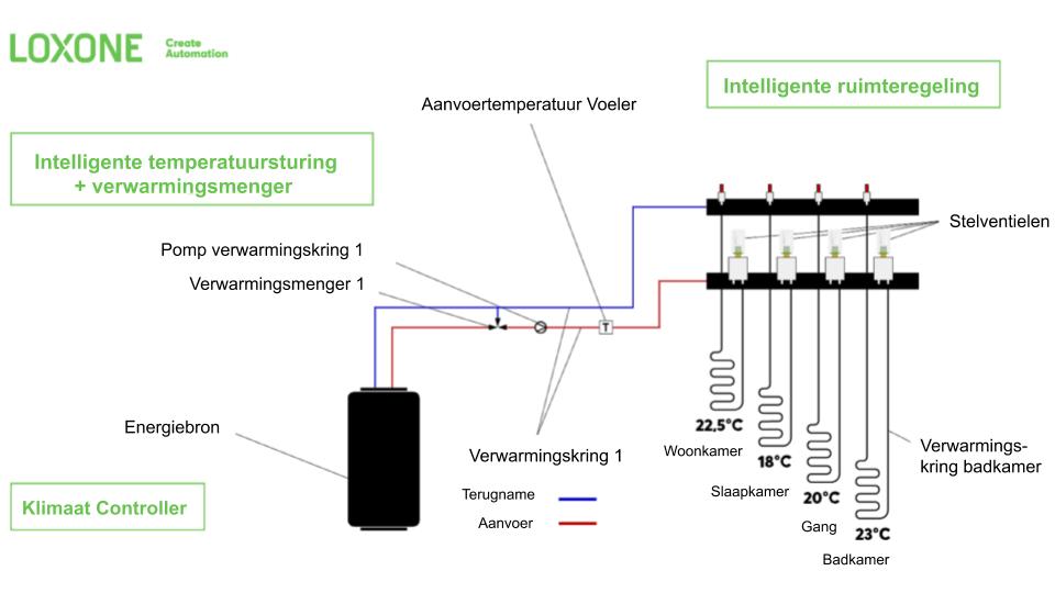 Verwarmingsschema