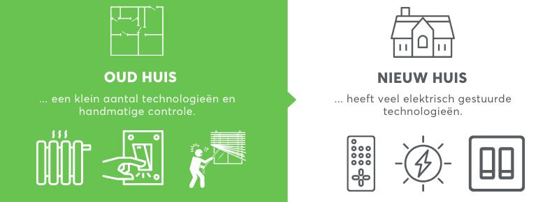 Infographic: waarom inzetten op huisautomatisering?