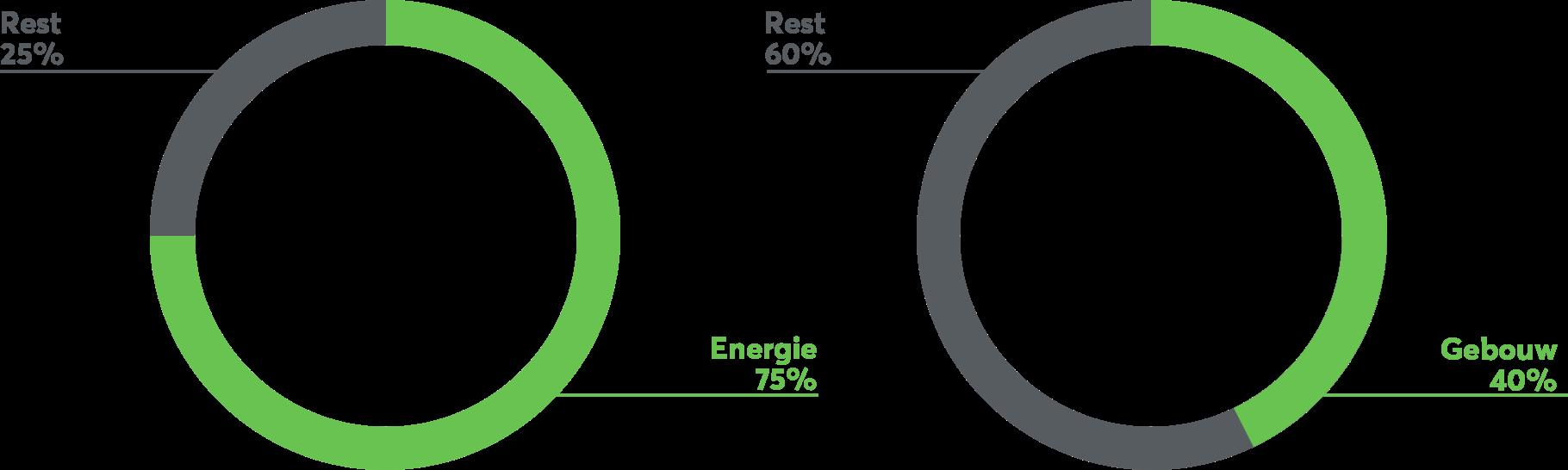 Statistik European Green Deal
