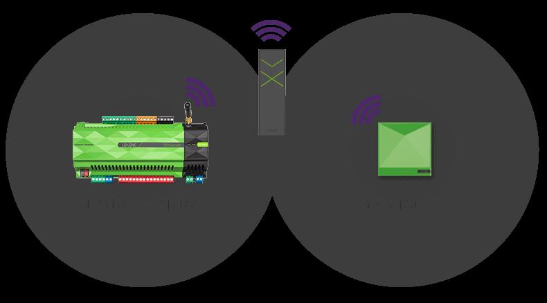 Czarne tło a na nim Miniserver, Miniserver Go oraz Remote