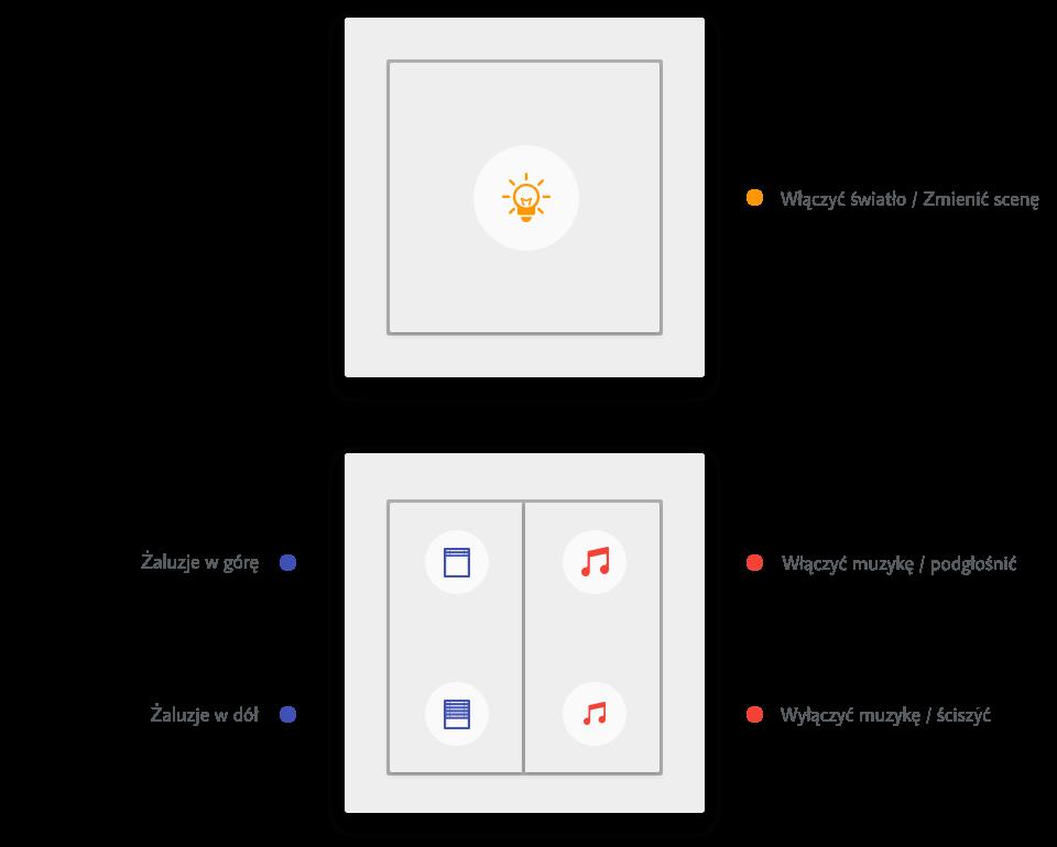 Klasyczny włącznik: pojedyncze kliknięcie funkcje