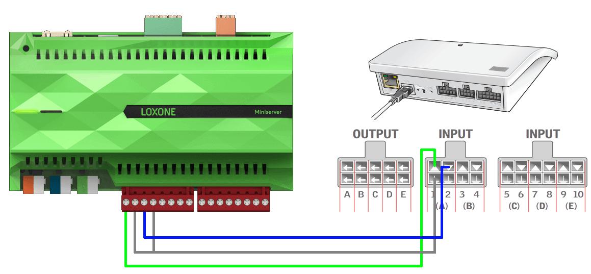Podłączenie Miniservera i interfejsu KLF 200
