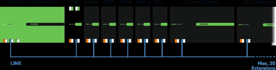 Schéma Miniserver a Extensiony