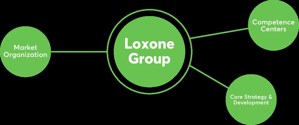 Schéma Loxone Group
