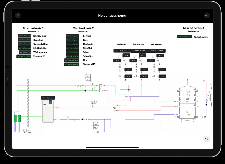 Funkčný blok Schéma systému