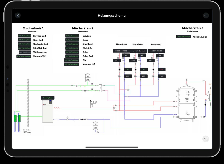 Schéma systému