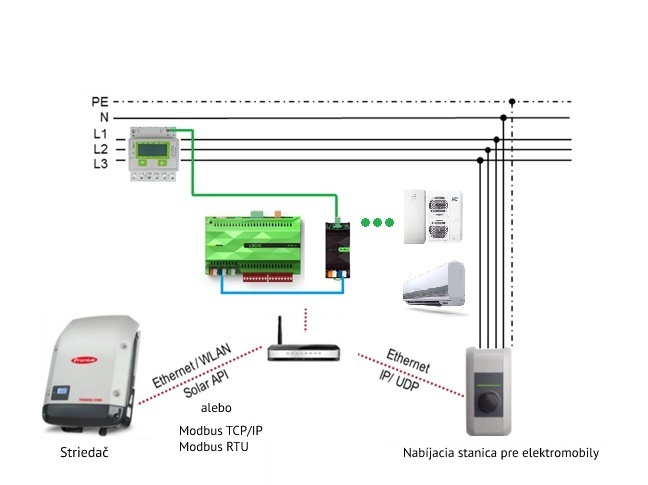 Zapojenie Miniservera  a systému Fronius