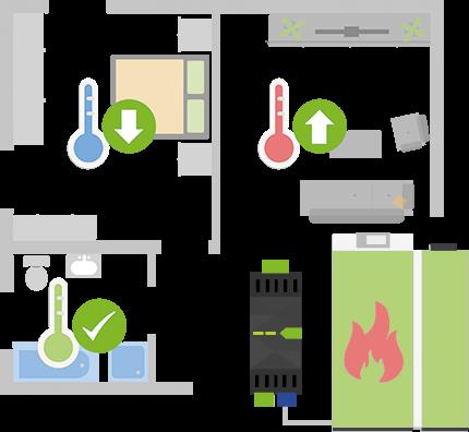 Znázornenie rôznych teplôt v miestnostiach domu