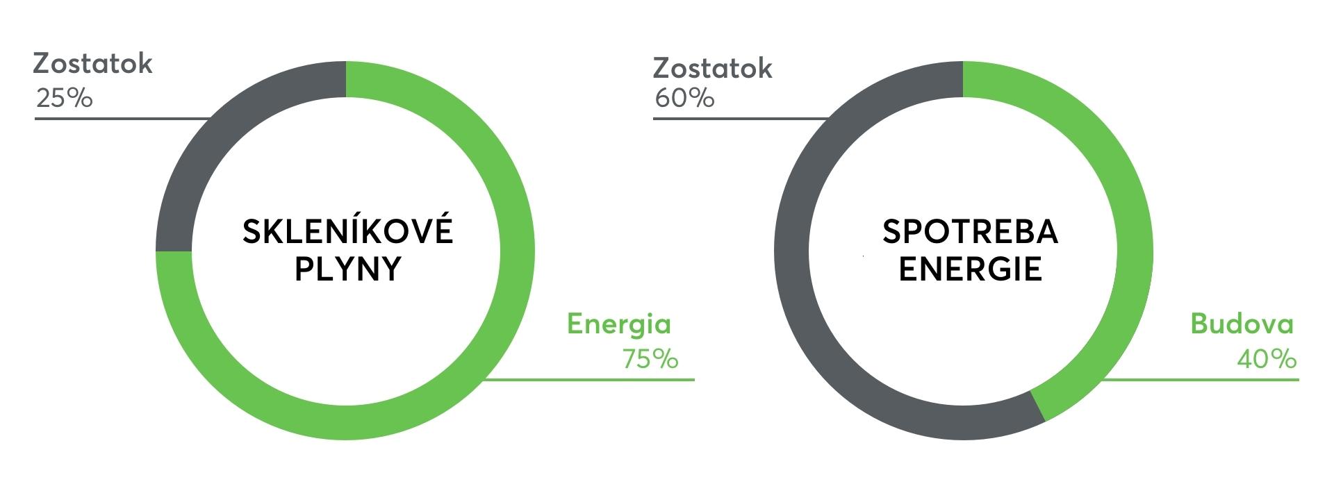 Štatistiky podľa Európskej zelenej dohody